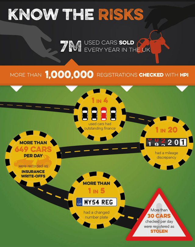 HPI inforgraphic. know the risks when buying a car