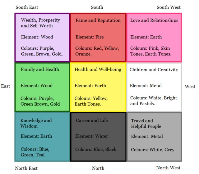 Bagua map with five elements and colours